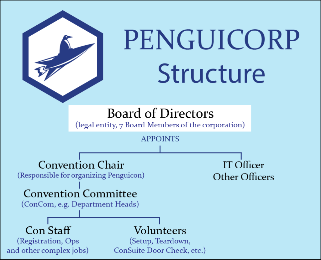 Penguicorp Structure - Board of Directors appoints Convention Chair and IT Officer, other  Officers. ConChair selects Convention Committee who selects Con Staff and Volunteers